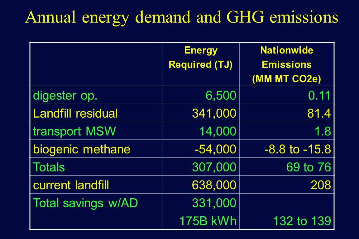 Annual energy demand and GHG emissions Energy Required (TJ) Nationwide Emissions (MM MT CO2e) digester op.6, Landfill residual341, transport MSW14, biogenic methane-54, to Totals307,00069 to 76 current landfill638, Total savings w/AD331, B kWh132 to 139