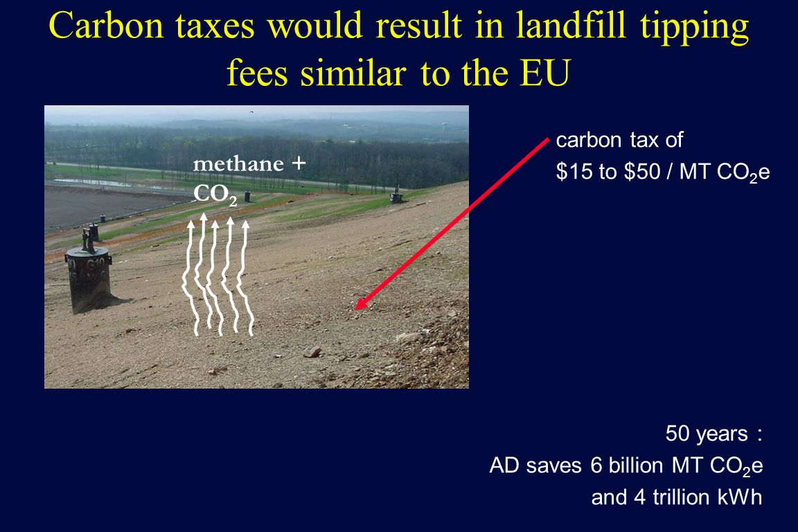 Carbon taxes would result in landfill tipping fees similar to the EU carbon tax of $15 to $50 / MT CO 2 e methane + CO 2 50 years : AD saves 6 billion MT CO 2 e and 4 trillion kWh