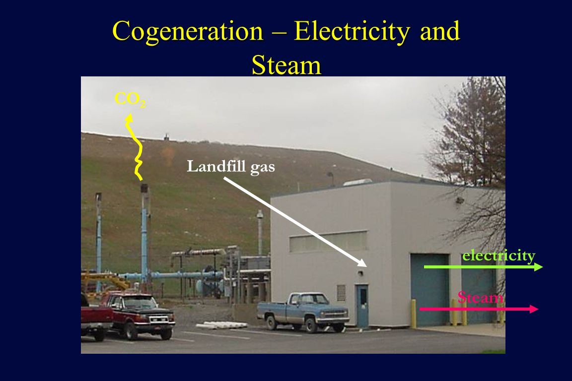 Cogeneration – Electricity and Steam Landfill gas electricity Steam CO 2