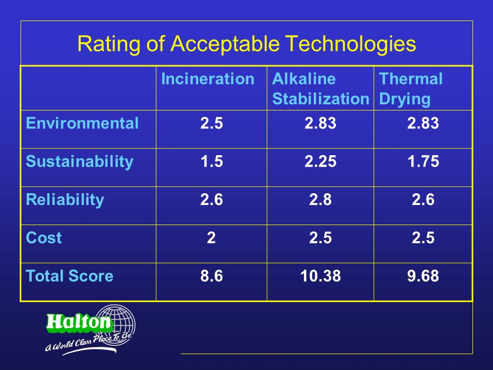 Rating of Acceptable Technologies IncinerationAlkaline Stabilization Thermal Drying Environmental2.52.83 Sustainability1.52.251.75 Reliability2.62.82.6 Cost22.5 Total Score8.610.389.68