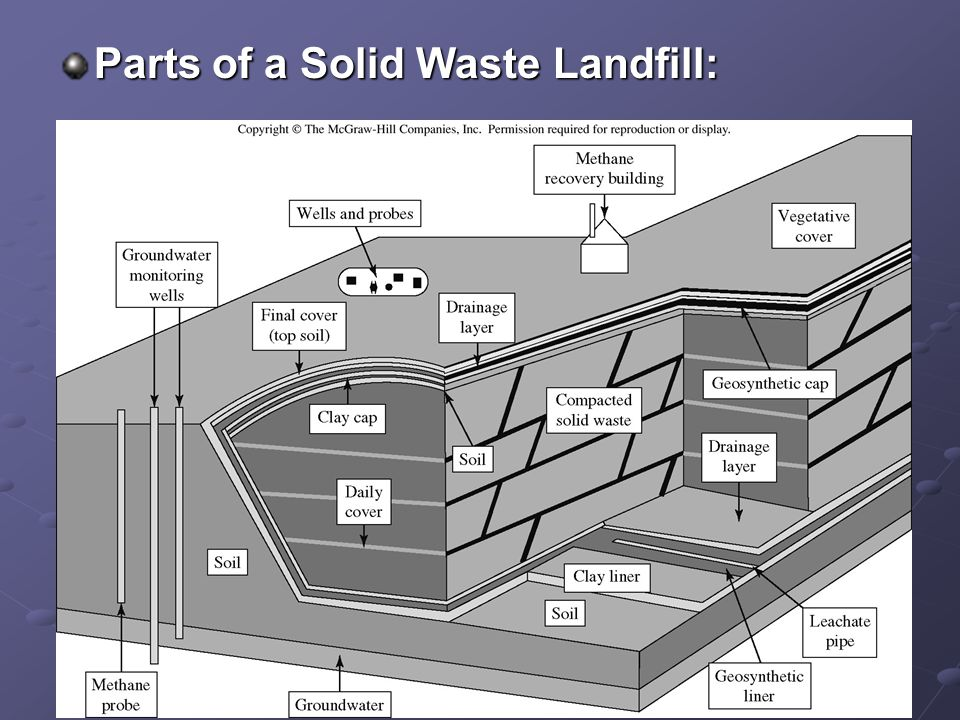 Parts of a Solid Waste Landfill: