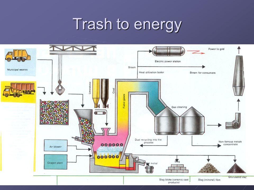 Trash to energy