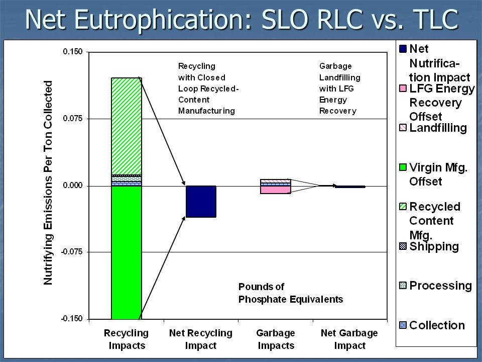 Net Eutrophication: SLO RLC vs. TLC