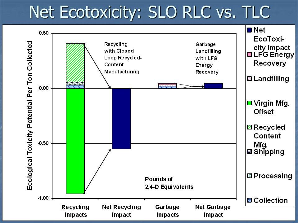 Net Ecotoxicity: SLO RLC vs. TLC