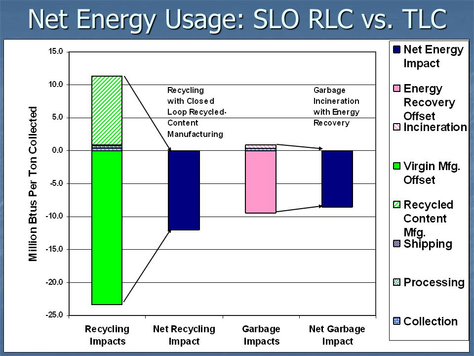 Net Energy Usage: SLO RLC vs. TLC