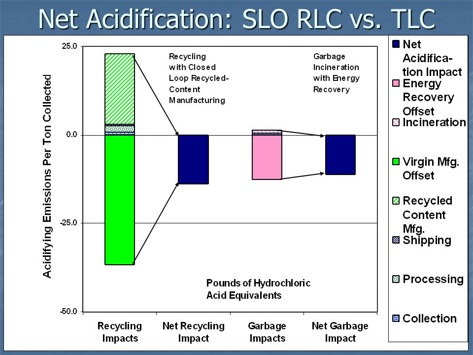 Net Acidification: SLO RLC vs. TLC