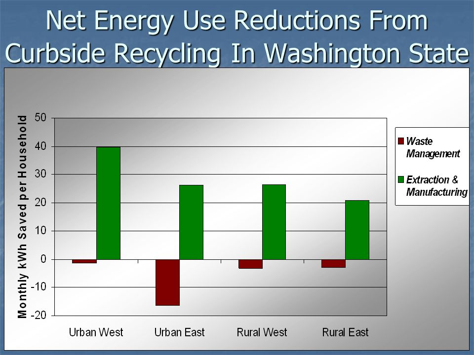 Net Energy Use Reductions From Curbside Recycling In Washington State