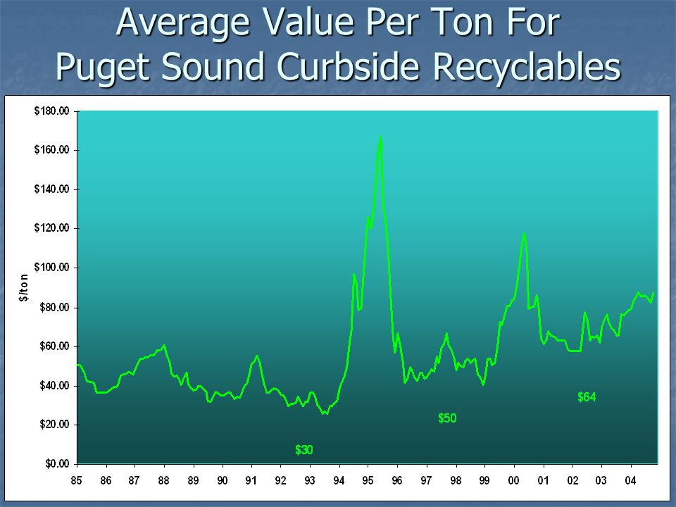 Average Value Per Ton For Puget Sound Curbside Recyclables