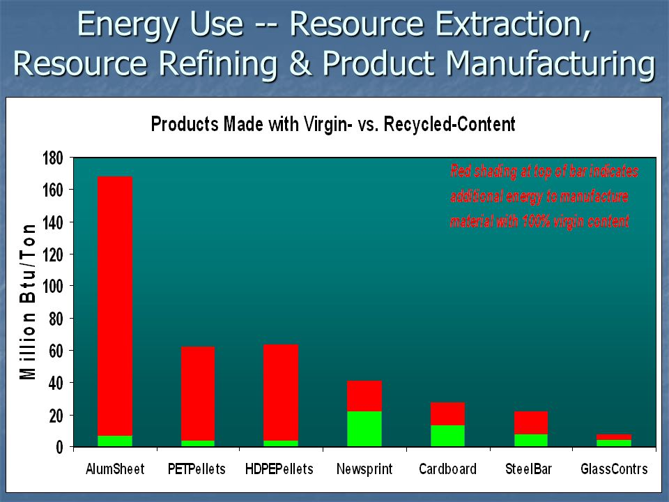 Energy Use -- Resource Extraction, Resource Refining & Product Manufacturing