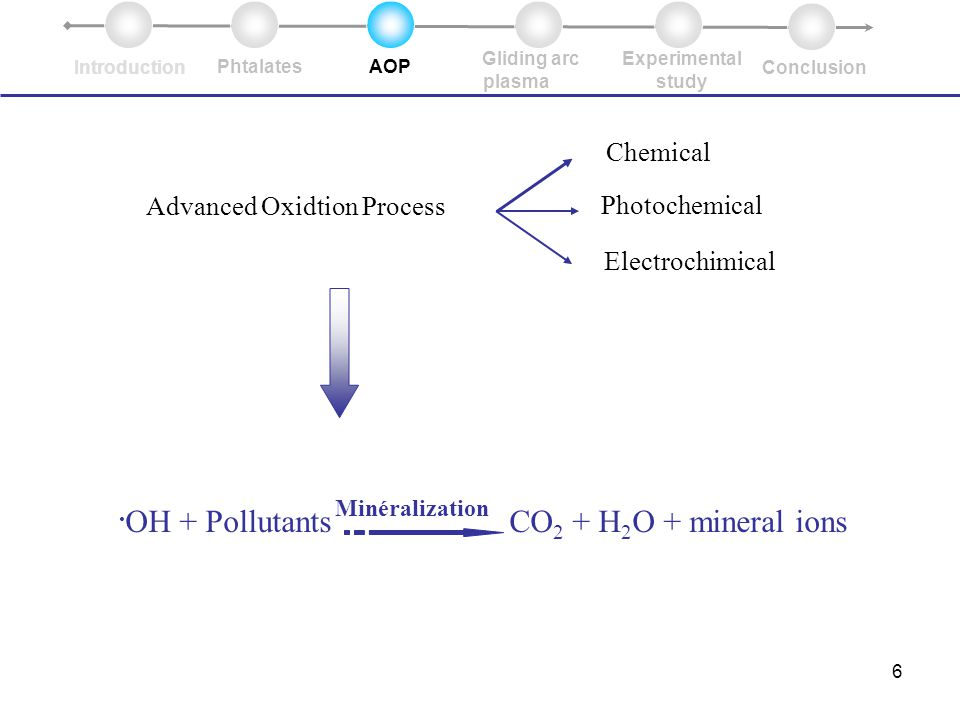 6 Advanced Oxidtion Process Chemical Photochemical Electrochimical.
