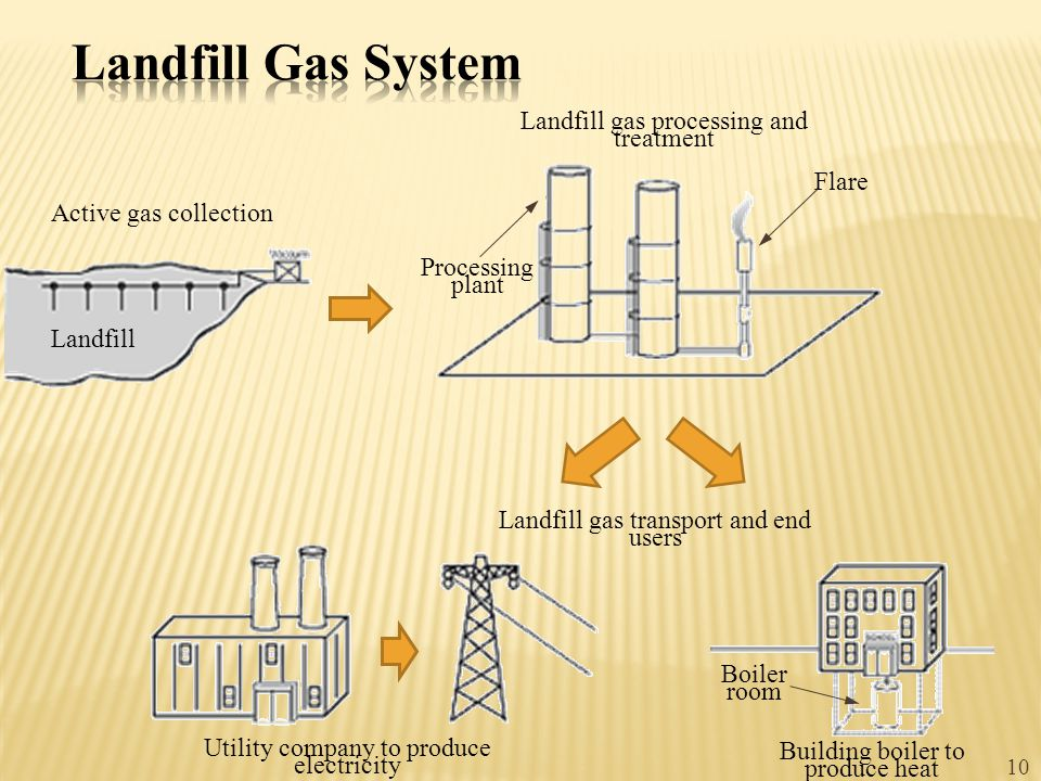 10 Landfill Active gas collection Processing plant Landfill gas processing and treatment Flare Landfill gas transport and end users Utility company to