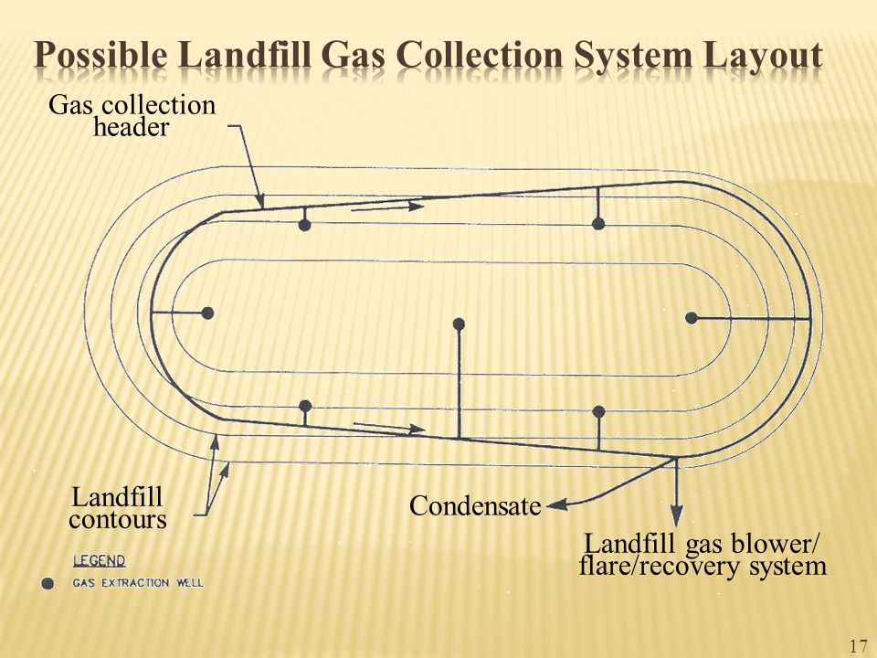 17 Gas collection header Landfill contours Condensate Landfill gas blower/ flare/recovery system