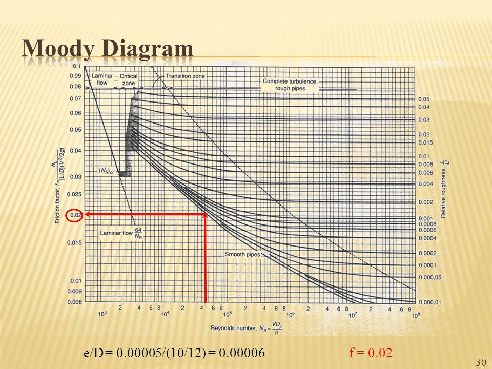 e/D= 0.00005/(10/12) = 0.00006 f = 0.02 30