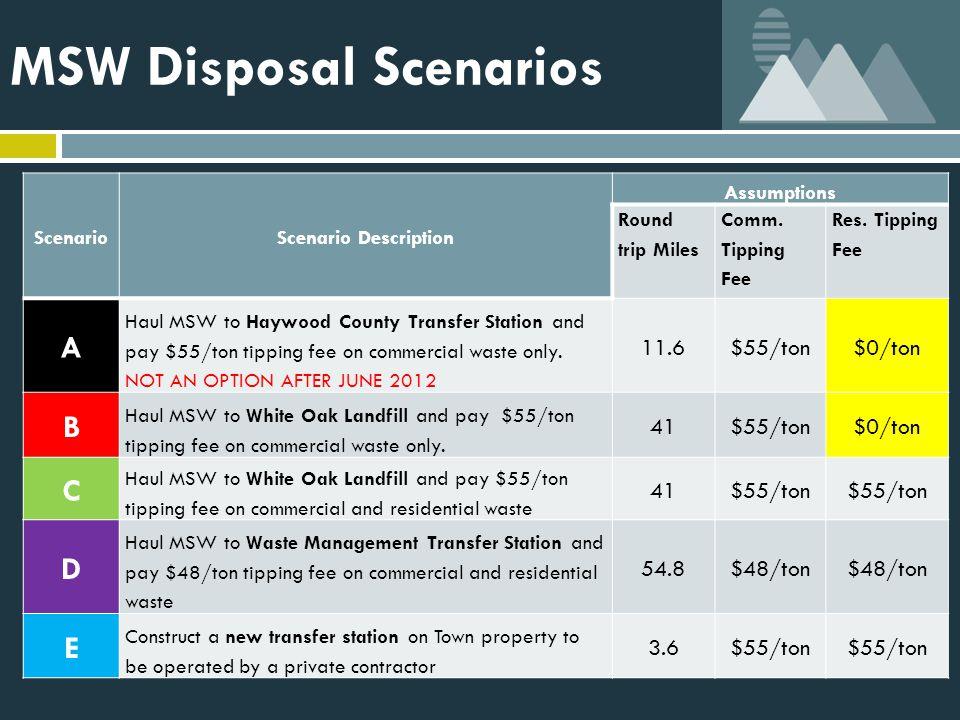 MSW Disposal Scenarios ScenarioScenario Description Assumptions Round trip Miles Comm. Tipping Fee Res. Tipping Fee A Haul MSW to Haywood County Trans