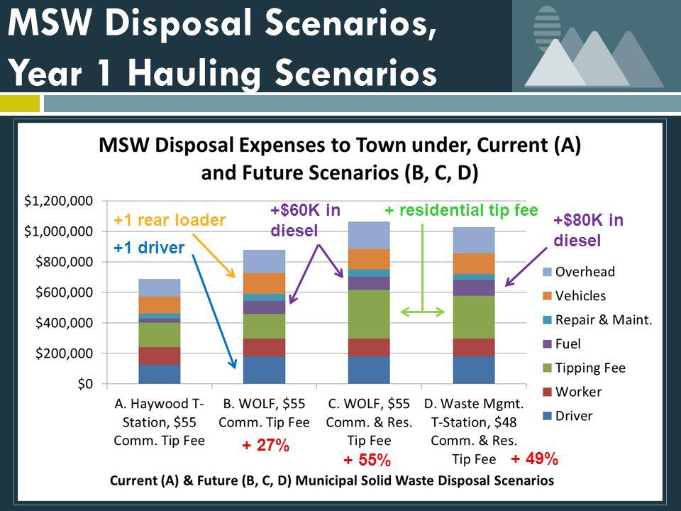 MSW Disposal Scenarios, Year 1 Hauling Scenarios +1 rear loader +1 driver + residential tip fee+$60K in diesel +$80K in diesel + 27% + 55% + 49%
