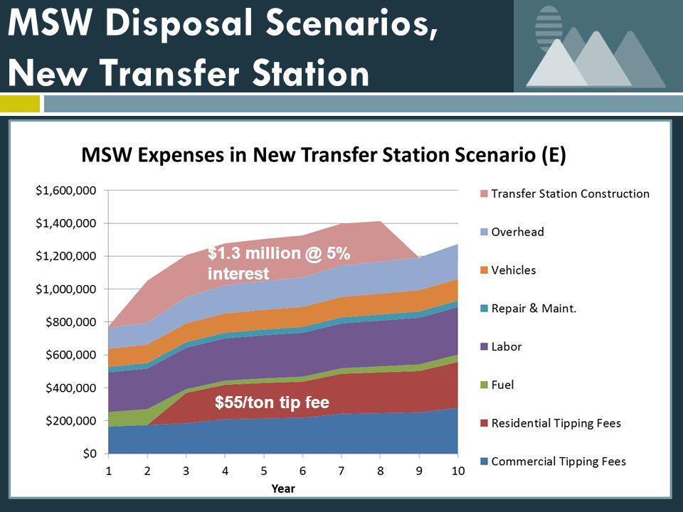 MSW Disposal Scenarios, New Transfer Station $1.3 million @ 5% interest $55/ton tip fee