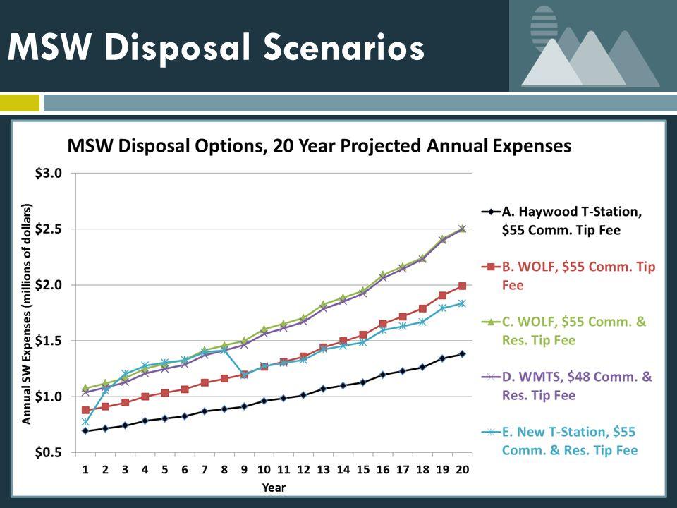 MSW Disposal Scenarios