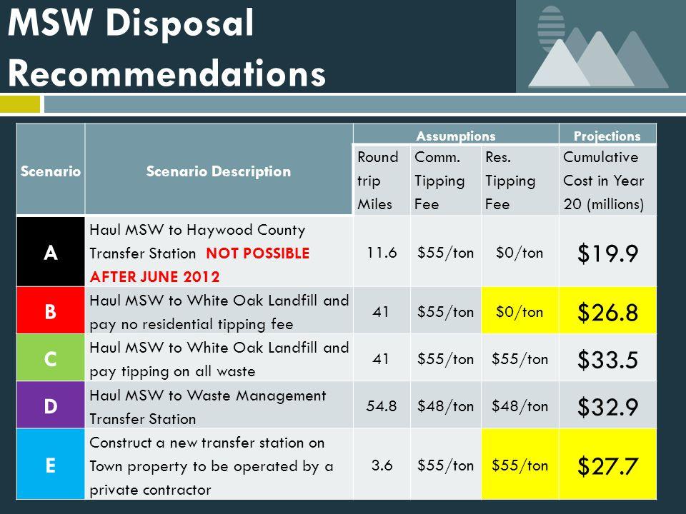 MSW Disposal Recommendations ScenarioScenario Description AssumptionsProjections Round trip Miles Comm.
