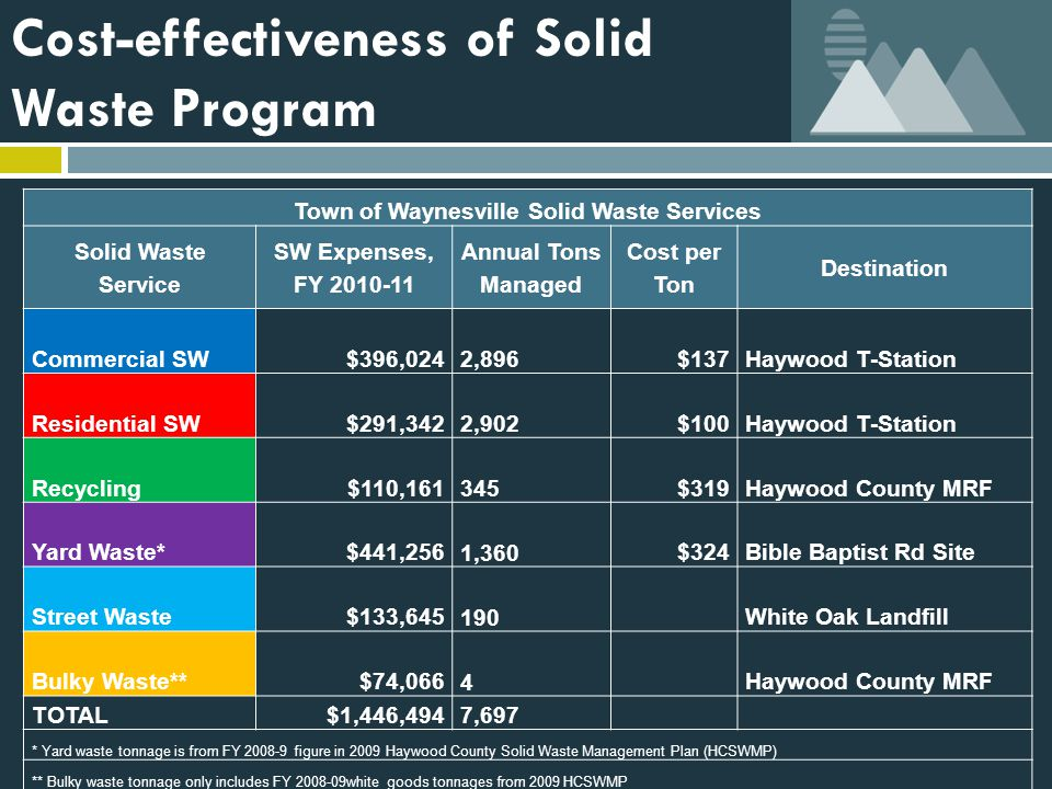 Cost-effectiveness of Solid Waste Program Town of Waynesville Solid Waste Services Solid Waste Service SW Expenses, FY 2010-11 Annual Tons Managed Cost per Ton Destination Commercial SW$396,024 2,896$137Haywood T-Station Residential SW$291,342 2,902$100Haywood T-Station Recycling$110,161 345$319Haywood County MRF Yard Waste*$441,256 1,360$324Bible Baptist Rd Site Street Waste$133,645 190White Oak Landfill Bulky Waste**$74,066 4 Haywood County MRF TOTAL$1,446,4947,697 * Yard waste tonnage is from FY 2008-9 figure in 2009 Haywood County Solid Waste Management Plan (HCSWMP) ** Bulky waste tonnage only includes FY 2008-09white goods tonnages from 2009 HCSWMP