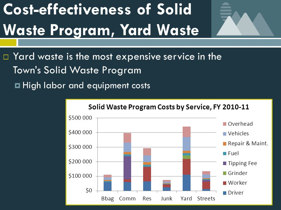 Cost-effectiveness of Solid Waste Program, Yard Waste  Yard waste is the most expensive service in the Town's Solid Waste Program  High labor and equipment costs