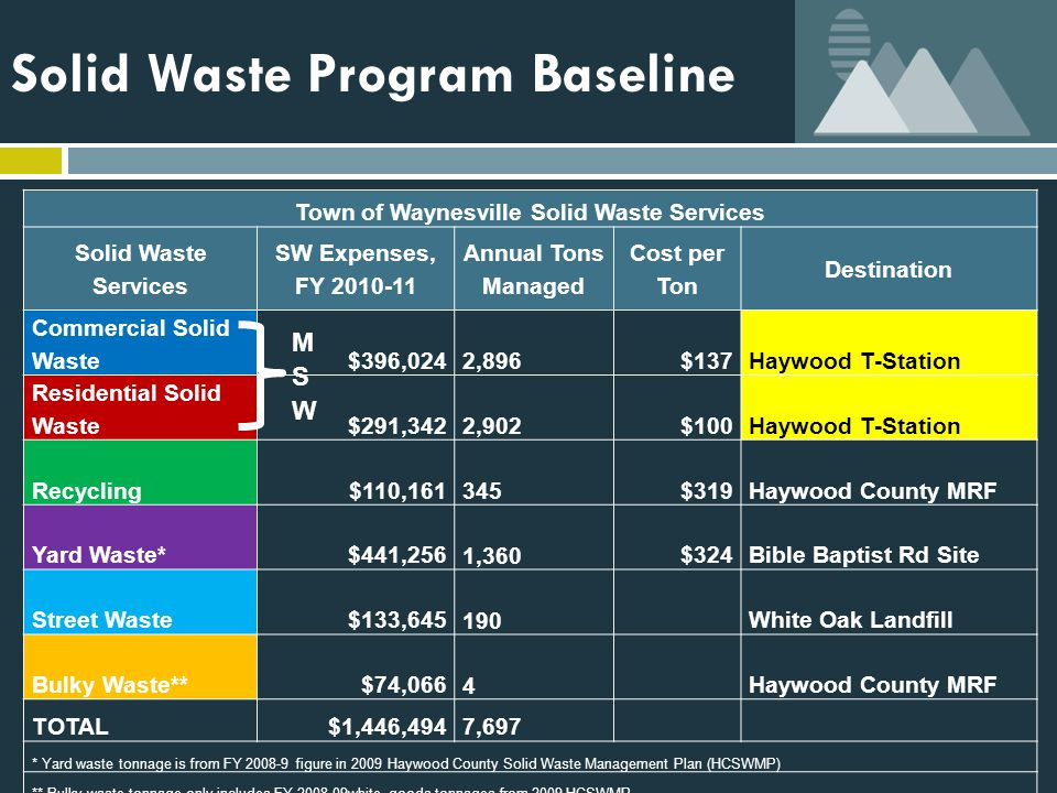 Solid Waste Program Baseline Town of Waynesville Solid Waste Services Solid Waste Services SW Expenses, FY 2010-11 Annual Tons Managed Cost per Ton Destination Commercial Solid Waste$396,024 2,896$137Haywood T-Station Residential Solid Waste$291,342 2,902$100Haywood T-Station Recycling$110,161 345$319Haywood County MRF Yard Waste*$441,256 1,360$324Bible Baptist Rd Site Street Waste$133,645 190White Oak Landfill Bulky Waste**$74,066 4 Haywood County MRF TOTAL$1,446,4947,697 * Yard waste tonnage is from FY 2008-9 figure in 2009 Haywood County Solid Waste Management Plan (HCSWMP) ** Bulky waste tonnage only includes FY 2008-09white goods tonnages from 2009 HCSWMP