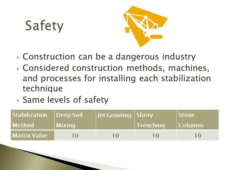  Construction can be a dangerous industry  Considered construction methods, machines, and processes for installing each stabilization technique  Same levels of safety Stabilization Method Deep Soil Mixing Jet Grouting Slurry Trenching Stone Columns Matrix Value 10