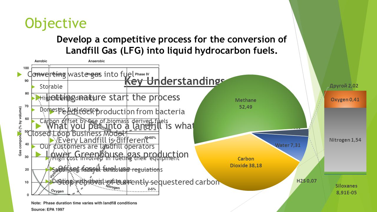 Motivation and Process Hypothesis: Conversion of waste Landfill Gases into liquid hydrocarbons is a more feasible system than other proposed technologies.