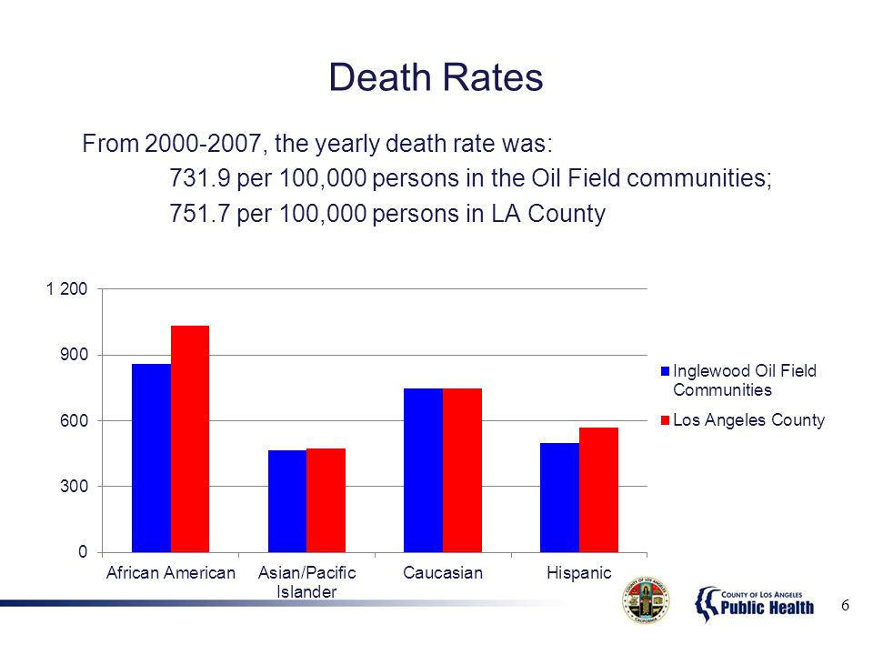 Death Rates From 2000-2007, the yearly death rate was: 731.9 per 100,000 persons in the Oil Field communities; 751.7 per 100,000 persons in LA County 6
