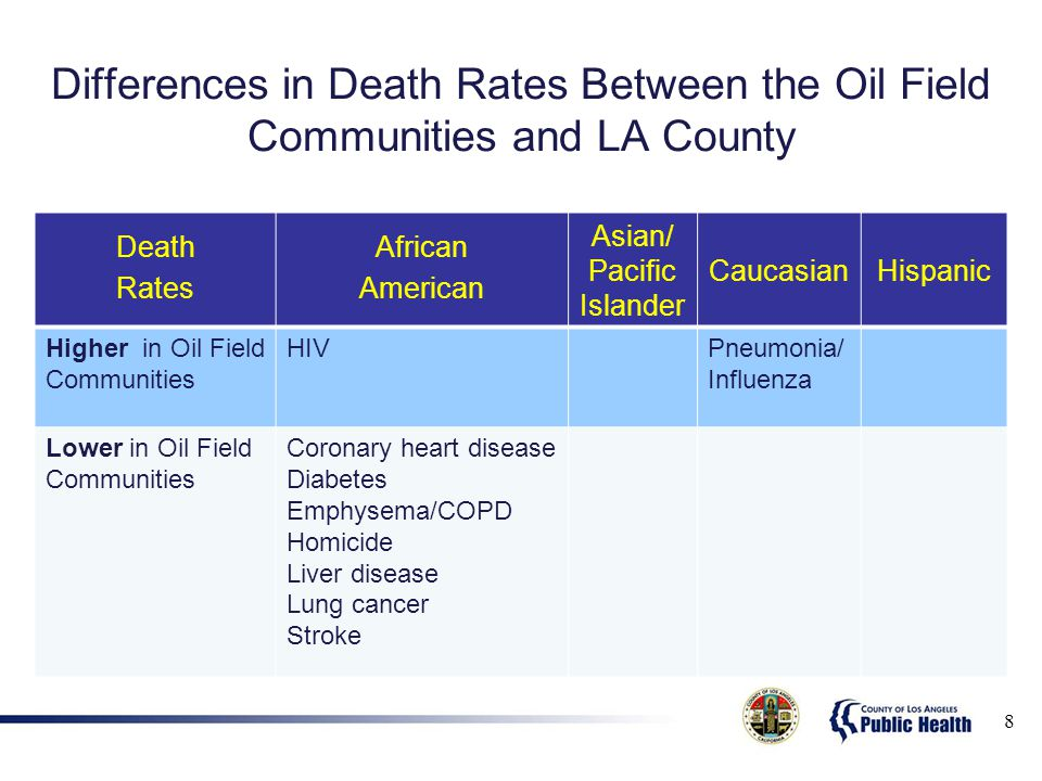 Differences in Death Rates Between the Oil Field Communities and LA County 8 Death Rates African American Asian/ Pacific Islander CaucasianHispanic Higher in Oil Field Communities HIVPneumonia/ Influenza Lower in Oil Field Communities Coronary heart disease Diabetes Emphysema/COPD Homicide Liver disease Lung cancer Stroke