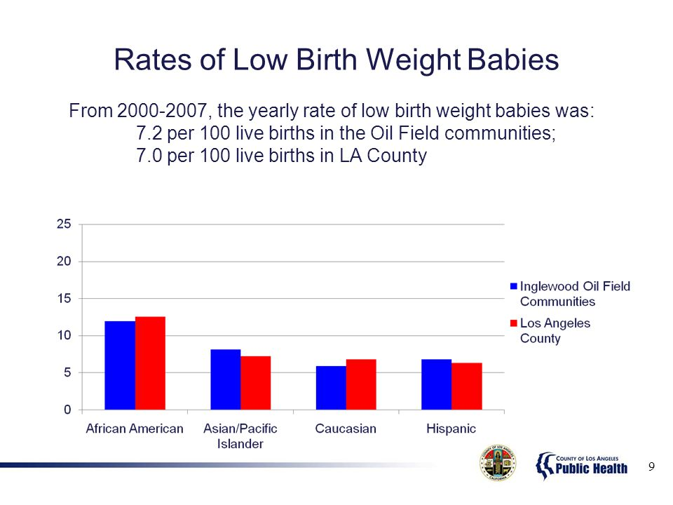 Rates of Low Birth Weight Babies 9 From 2000-2007, the yearly rate of low birth weight babies was: 7.2 per 100 live births in the Oil Field communities; 7.0 per 100 live births in LA County