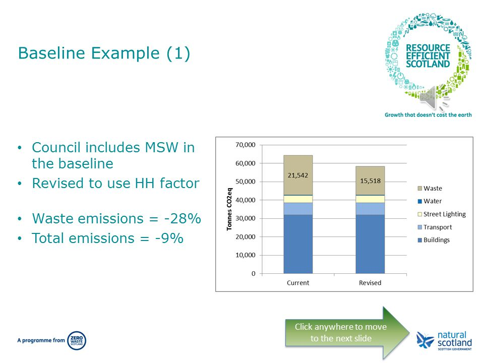 Assessing the baseline (8) HH waste to landfill = 322 kgCO 2 e/tonne C&I waste to landfill = 299 kgCO 2 e/tonne Two significant differences: – Plastic – Paper & Cardboard Click anywhere to move to the next slide