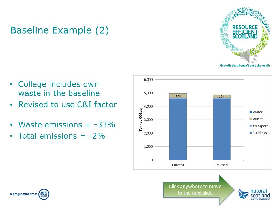 Baseline Example (1) Council includes MSW in the baseline Revised to use HH factor Waste emissions = -28% Total emissions = -9% Click anywhere to move to the next slide