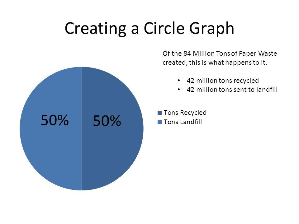 Yard Waste 32 Million Tons of Yard Waste Created 20 Million Tons Recycled 12 Million Tons to Landfill