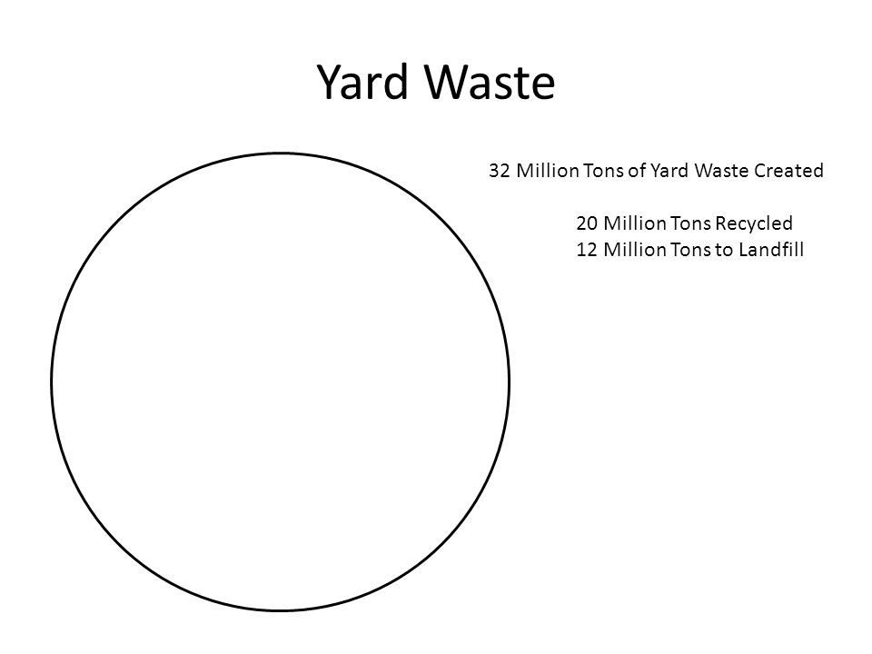 Yard Waste 32 Million Tons of Yard Waste Created 20 Million Tons Recycled 12 Million Tons to Landfill