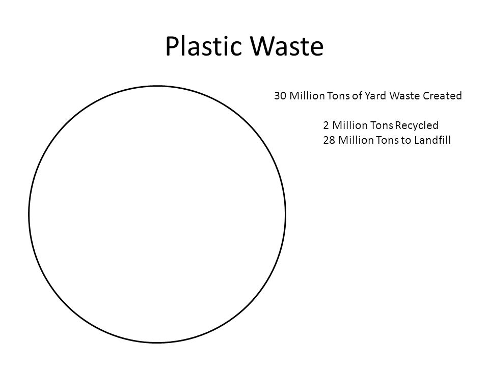 Plastic Waste 30 Million Tons of Yard Waste Created 2 Million Tons Recycled 28 Million Tons to Landfill
