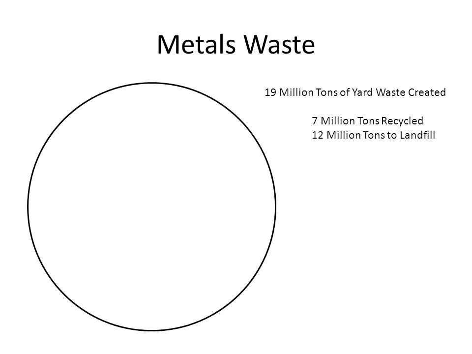 Metals Waste 19 Million Tons of Yard Waste Created 7 Million Tons Recycled 12 Million Tons to Landfill