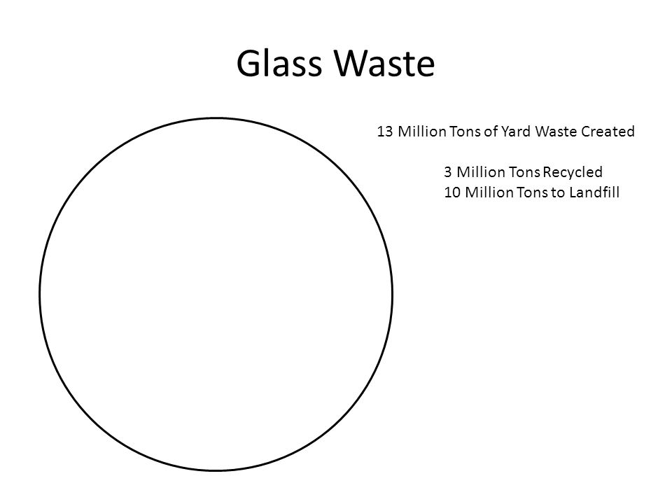 Glass Waste 13 Million Tons of Yard Waste Created 3 Million Tons Recycled 10 Million Tons to Landfill