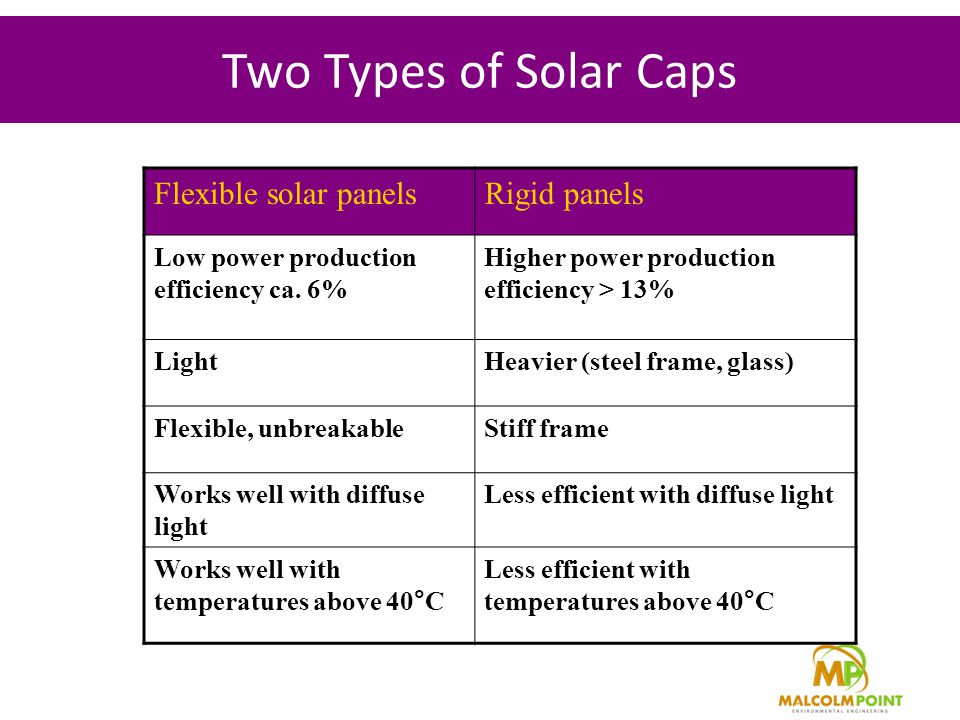 Two Types of Solar Caps Flexible solar panelsRigid panels Low power production efficiency ca.