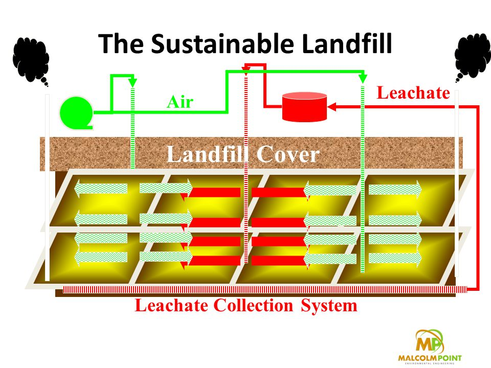 The Sustainable Landfill Landfill Cover Leachate Air Leachate Collection System