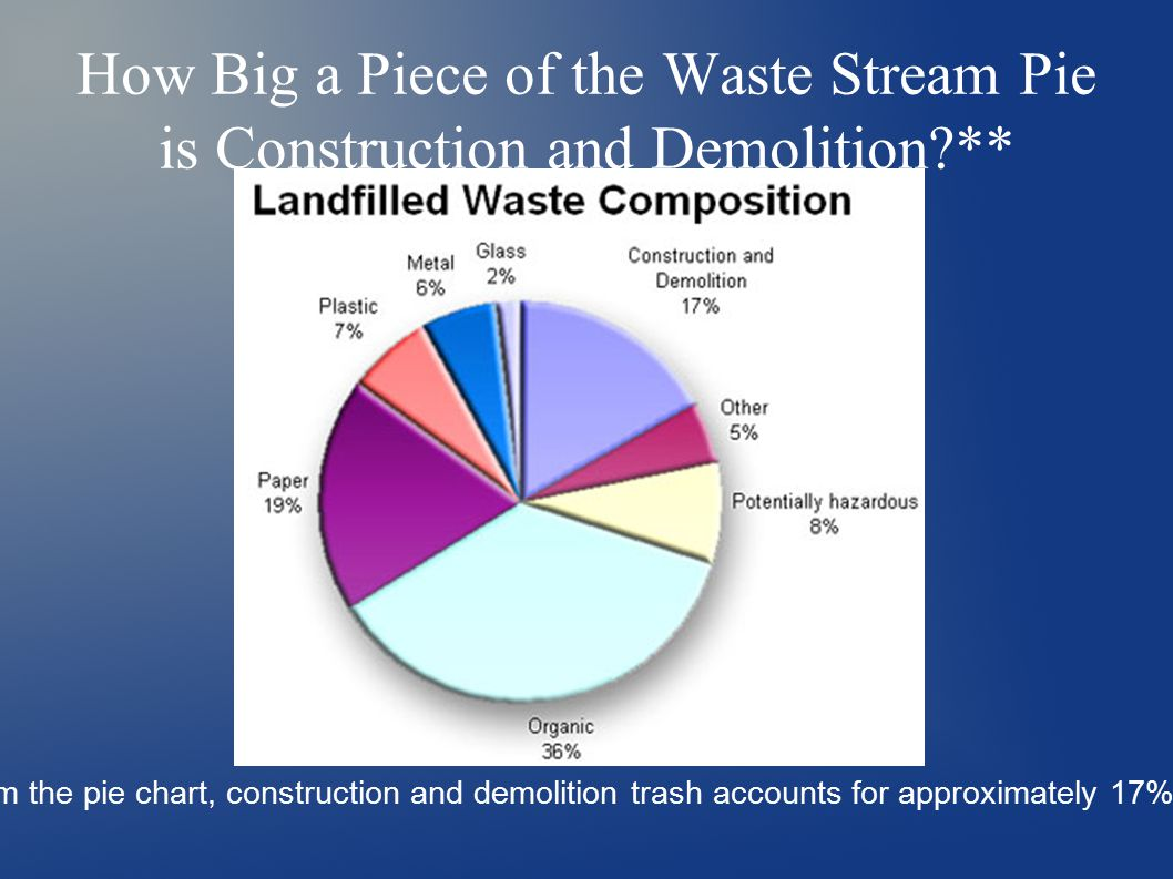 How Big a Piece of the Waste Stream Pie is Construction and Demolition ** As is evident from the pie chart, construction and demolition trash accounts for approximately 17% of landfill waste.