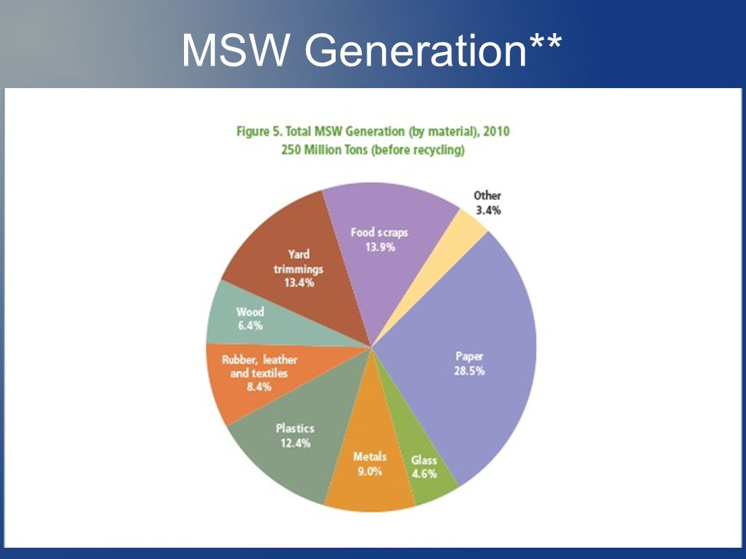 MSW Generation**