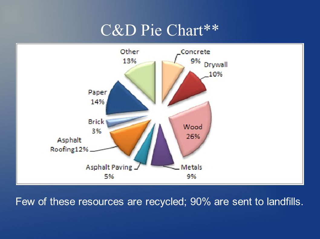 C&D Pie Chart** Few of these resources are recycled; 90% are sent to landfills.