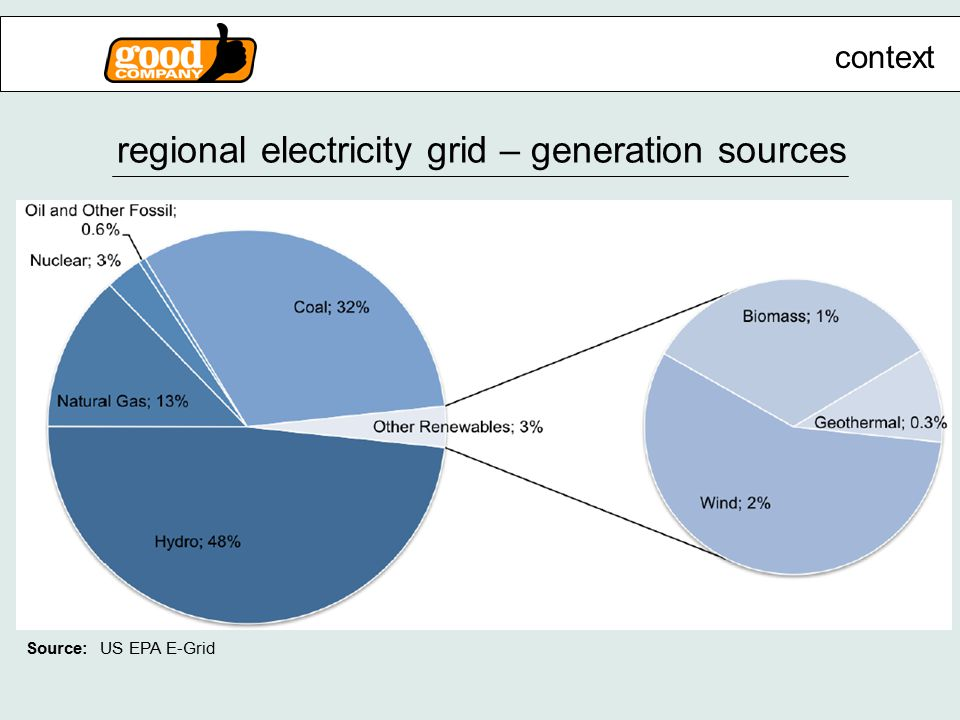regional electricity grid – generation sources context Source: US EPA E-Grid