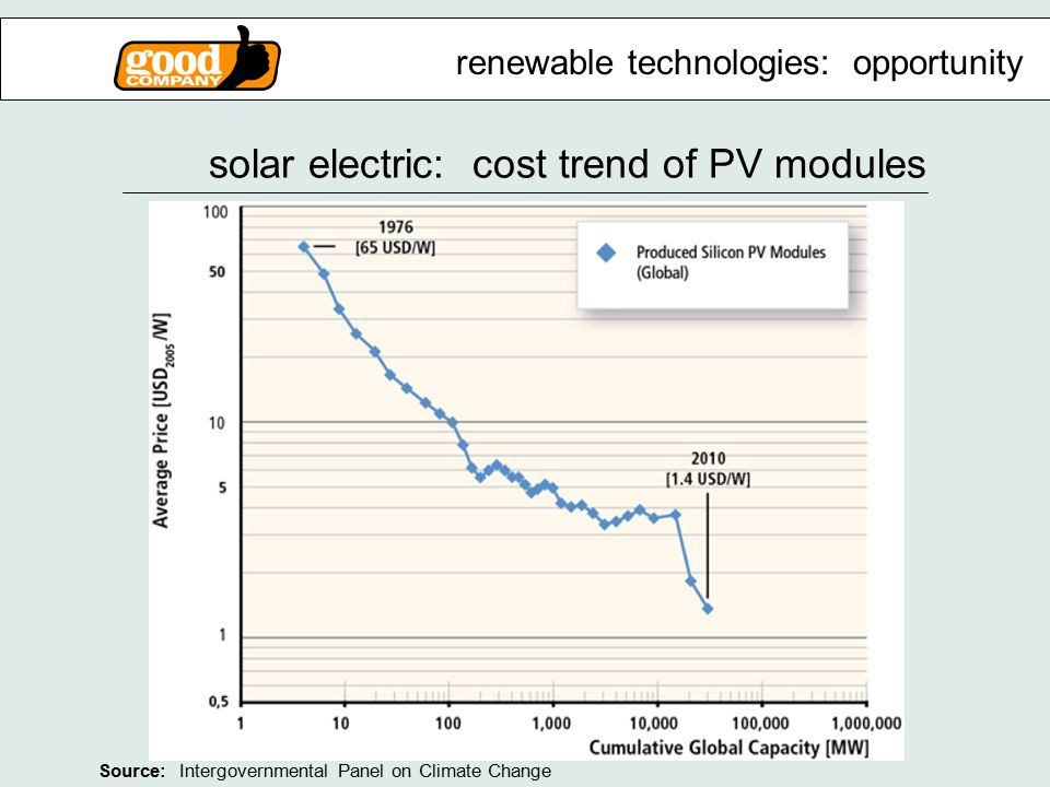 solar electric: cost trend of PV modules renewable technologies: opportunity Source: Intergovernmental Panel on Climate Change
