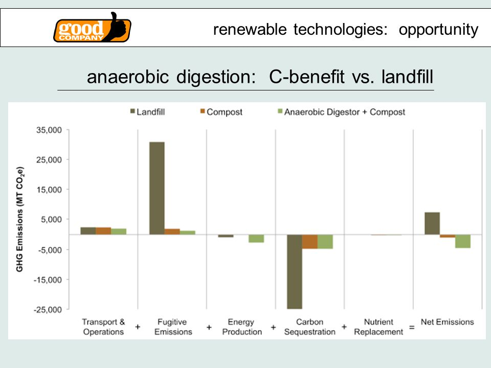 anaerobic digestion: C-benefit vs. landfill renewable technologies: opportunity