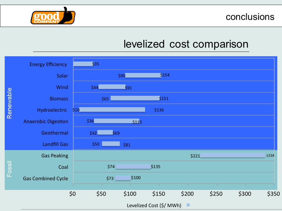 levelized cost comparison conclusions Renewable Fossil $ 334