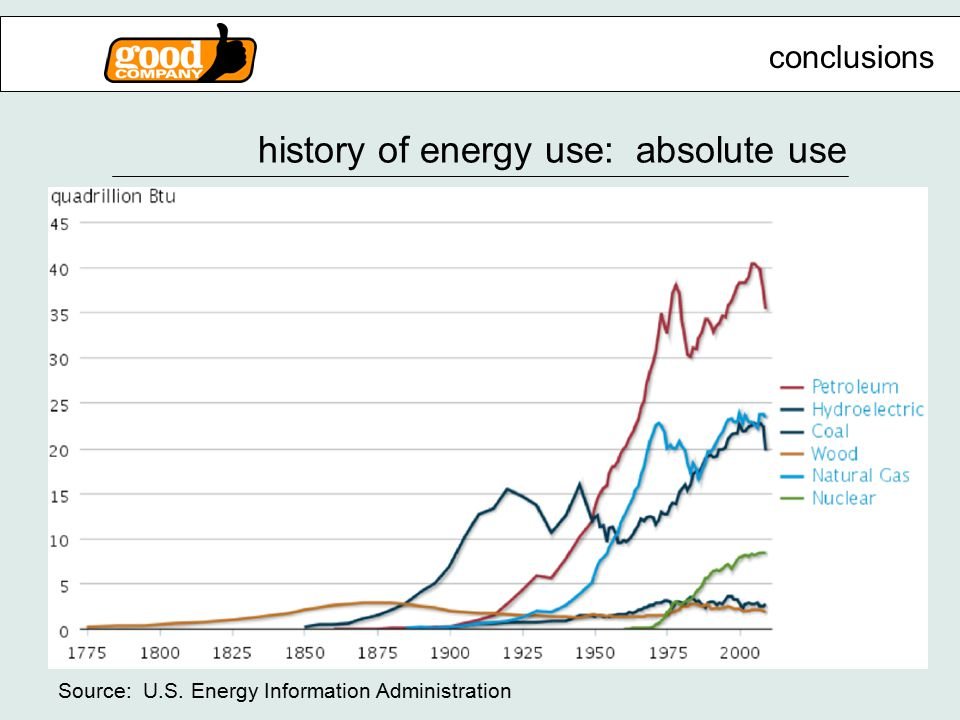 history of energy use: absolute use Source: U.S. Energy Information Administration conclusions