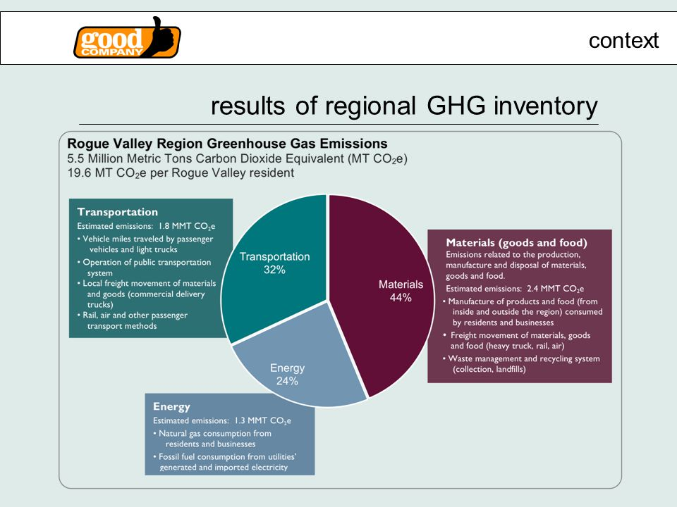 results of regional GHG inventory context