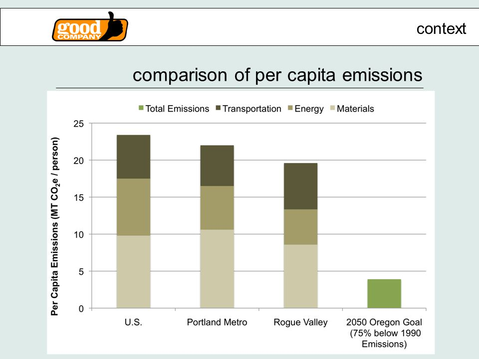 comparison of per capita emissions context