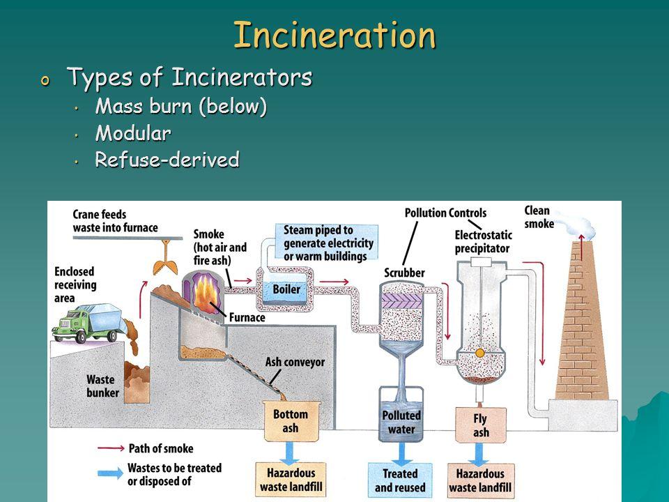 Incineration o Types of Incinerators Mass burn (below) Mass burn (below) Modular Modular Refuse-derived Refuse-derived